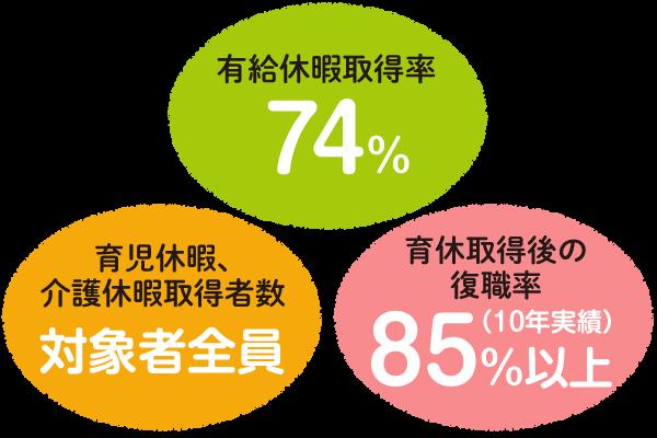 有給休暇取得率74%、育児休暇・介護休暇取得数は対象者全員、育休取得後の復帰率85%以上(10年実績)